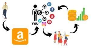 Affiliate Marketing Hindi - Affiliate Marketing क्या हे?? | gethindi.net