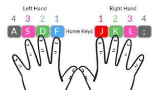 learn keyboard typing in hindi
