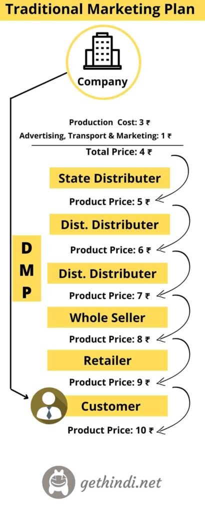 Traditional Marketing Plan